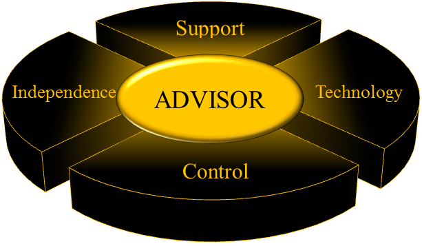 Corporate RIA Ecosystem Built FOR the Advisor
